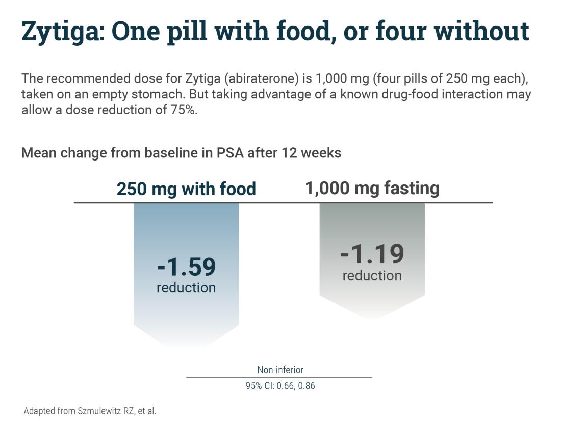 dose-reduce-zytiga-w-food2